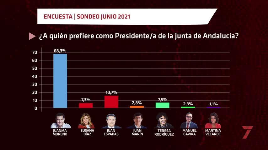 Los votantes del PSOE prefieren a Juan Espadas