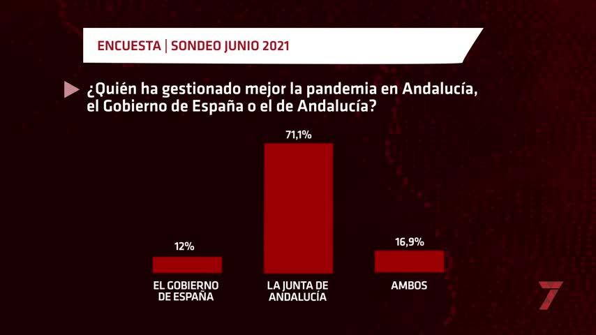 Abrumador apoyo a la gestión de la Junta de Andalucía en la pandemia