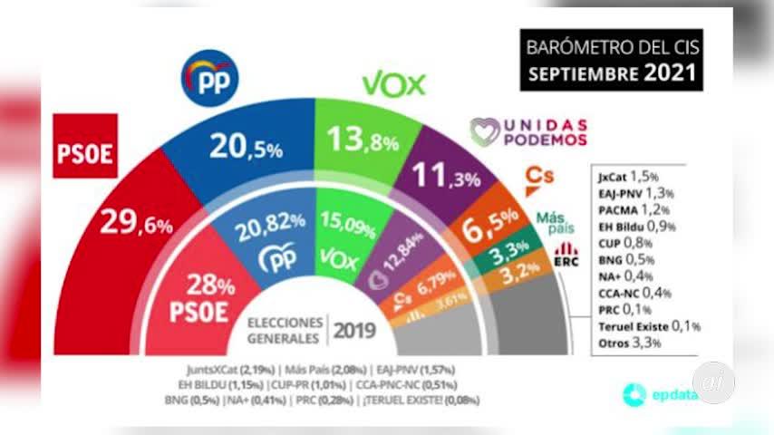 El CIS aumenta a 9,1 puntos la ventaja electoral del PSOE sobre el PP
