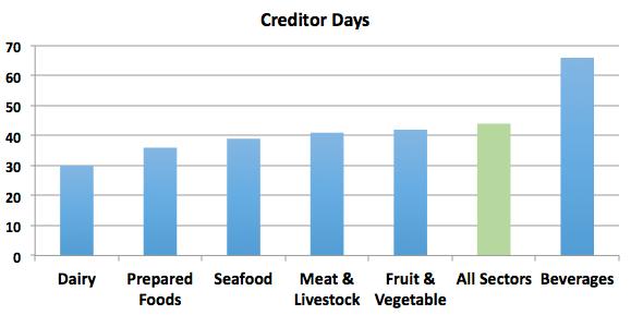Creditor Days