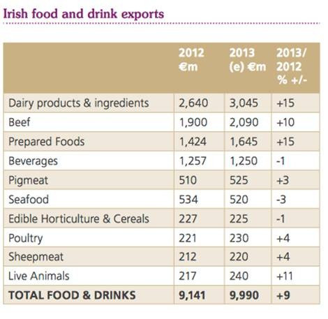Food and Drinks Exports
