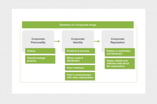 Studiowide-Elements-of-a-Corporate-Image-Infographic-Banner
