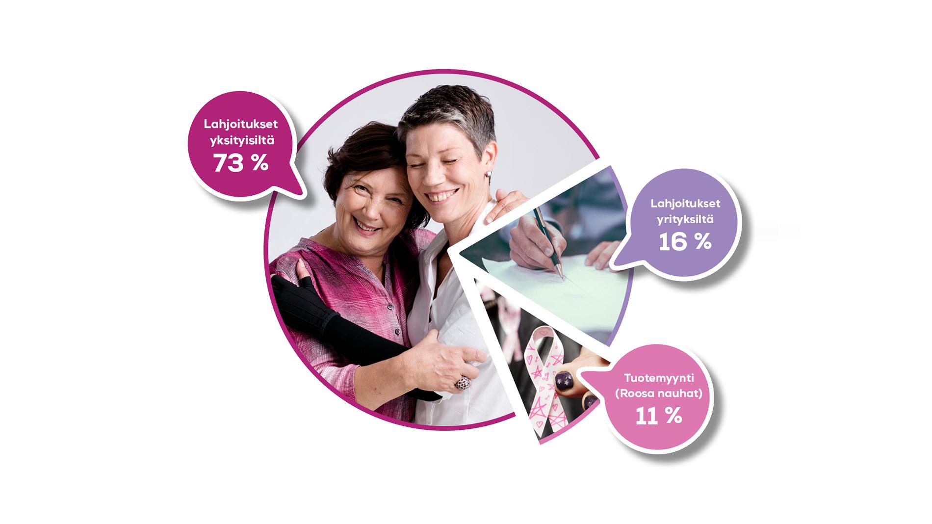 Tutustu Syöpäsäätiön vuoteen 2016