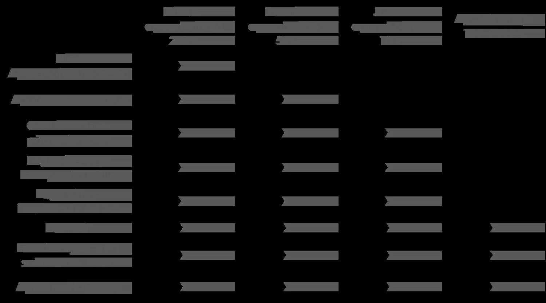Taulukko, josta näkee yritysten osallistumistavat.