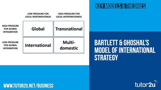 Bartlett & Ghoshal Model of International… | Business | tutor2u