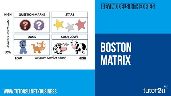Boston Matrix (Product Portfolio Model) | Business | tutor2u