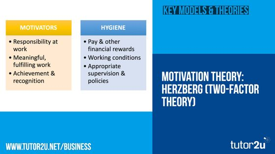 Motivation - Herzberg (Two Factor Theory) | Business | tutor2u