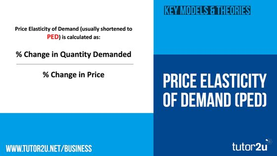 Price Elasticity Of Demand Business Tutor2u