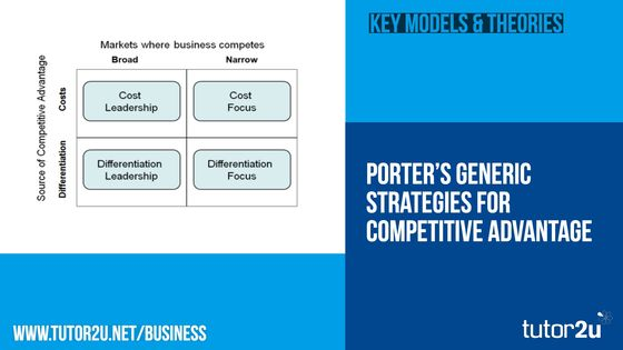 Porter S Model Of Generic Strategies For Tutor2u Business