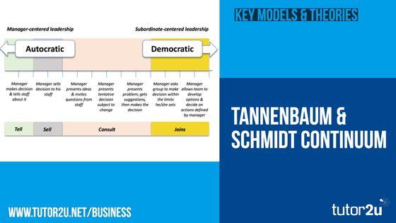 Tannenbaum & Schmidt Continuum (Leadership…   Business   tutor2u