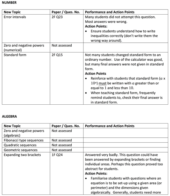 Summer 2017 Edexcel GCSE Maths Analysis New Topics…   Maths