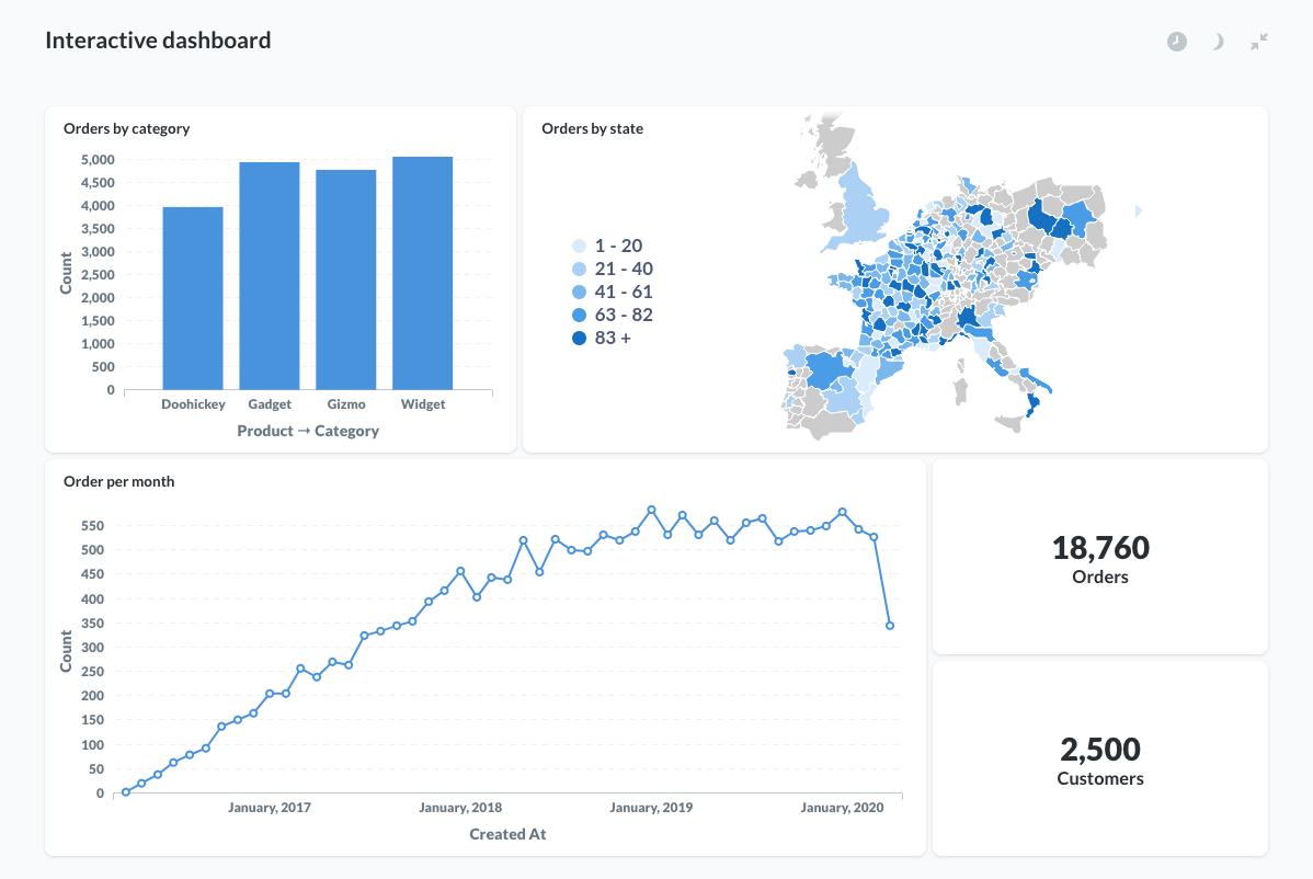 metabase-interactive-dashboard