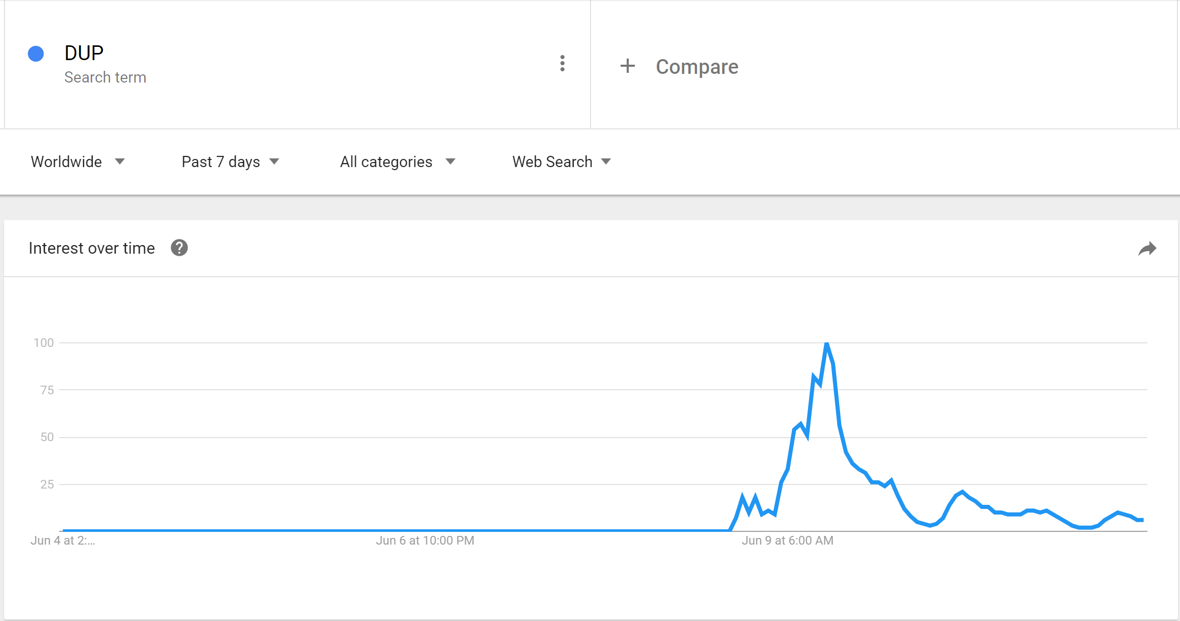 Interest in DUP over time