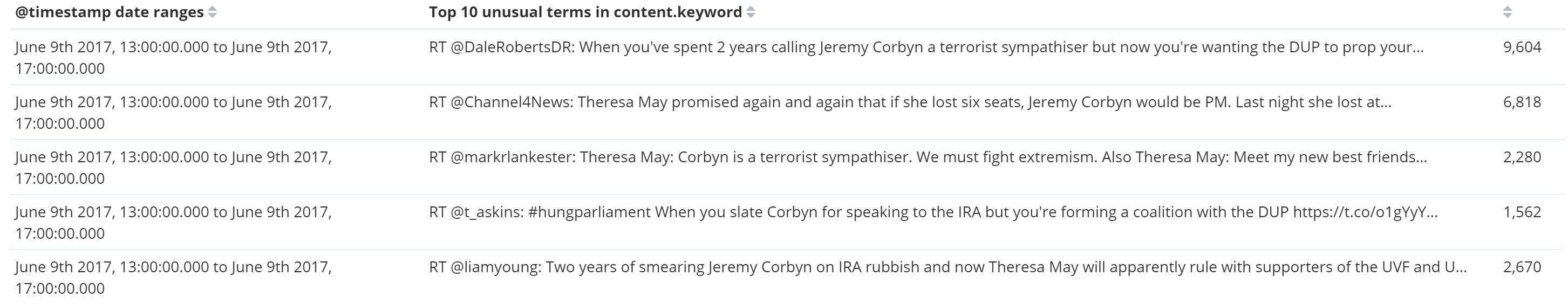Theresa May Tweet Sentiment drop