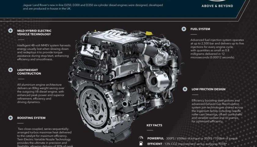 Image  Ingenium Diesel Engine