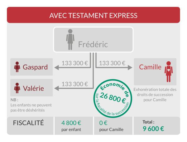 Exemple d'une succession entre partenaires de PACS avec le Testament Express, avec deux enfants.