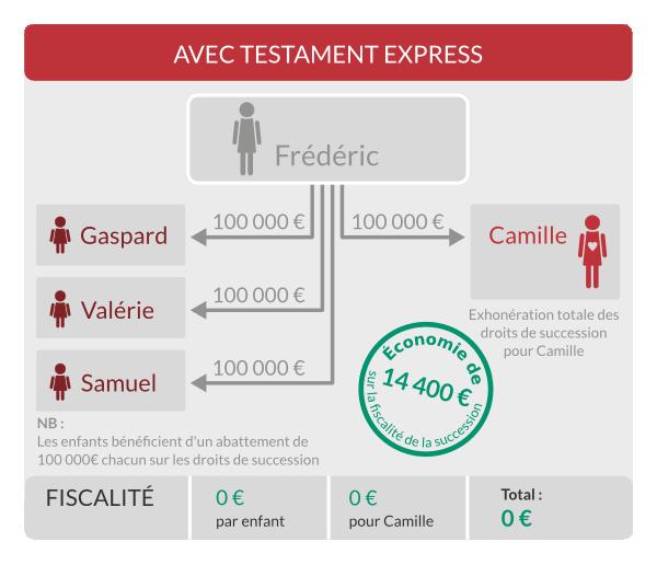 Exemple d'une succession entre partenaires de PACS avec le Testament Express, avec trois enfants ou plus.