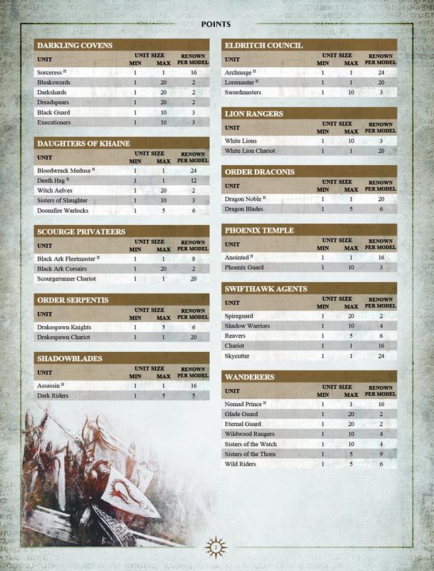 Warhammer Age Of Sigmar Pdf