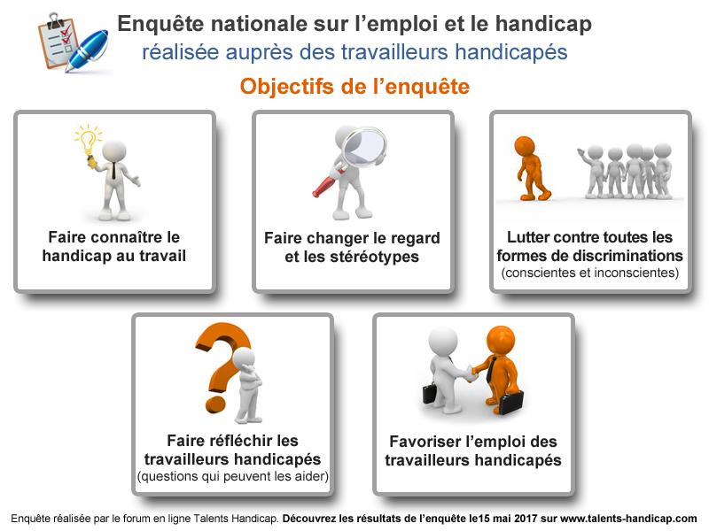 Enquête nationale sur l'emploi et le handicap, réalisée auprès des travailleurs handicapés