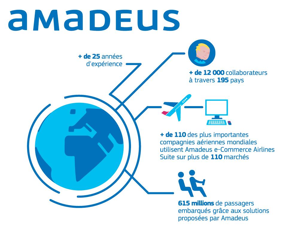 Amadeus recrute. Rejoignez le leader mondial des solutions informatiques pour l'industrie du voyage