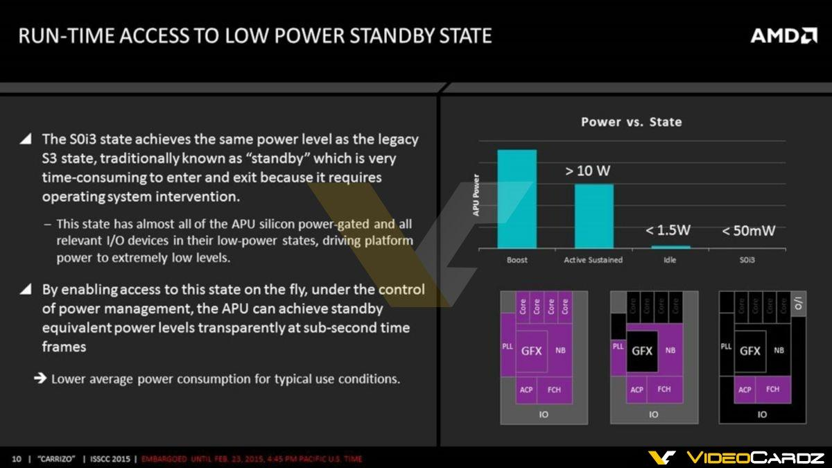 AMD Carrizo APU Low Power Standby State