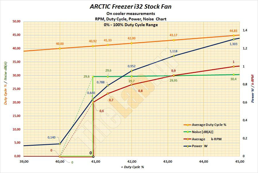 A4e_Fan-Behavior-Graph_02-Zoom-02_Arctic-Freezer-i32-Single-Tower-CPU-Air-Cooler-Review.jpg