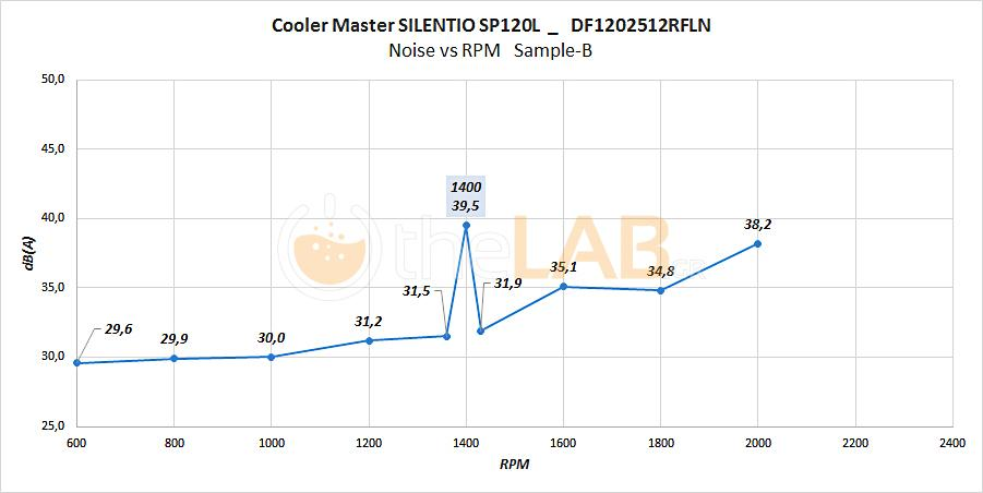 CM-Silentio-SP120L-RPM-to-Noise-graph-sample-B.jpg