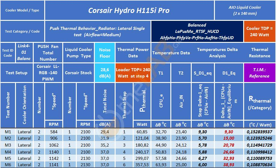L1_Corsair-H115i-Pro_LaPuS-BALANCED_RTSF_table_01.jpg