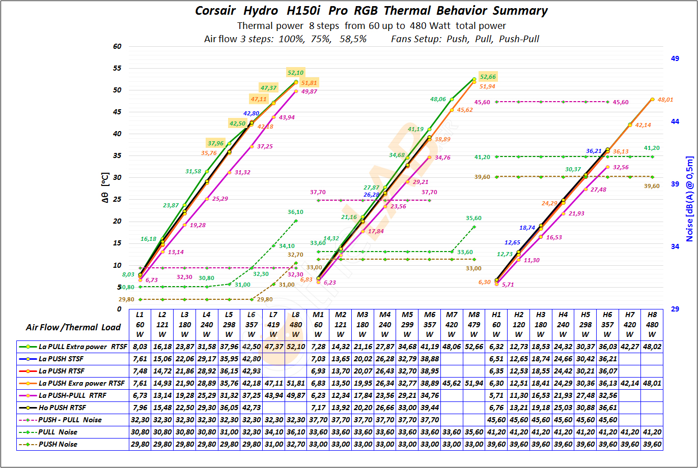 G-B2c_Corsair-H150i-Pro-RGB_Thermal-Behavior-Sumary-Extended-Graph_02exten.jpg