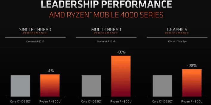 large.6.ryzen_4000_leadership.jpg