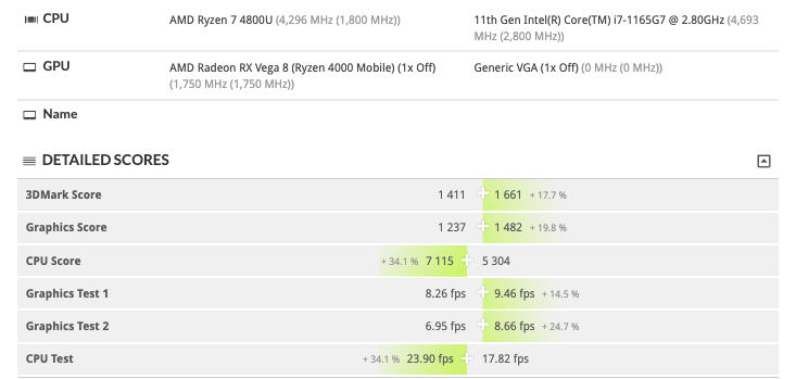 large.Intel-10nm-Tiger-Lake-Core-i7-1165G7-vs-AMD-7nm-Renoir-Ryzen-7-4800U-CPU_3DMark-Time-Spy-Benchmark_1.png