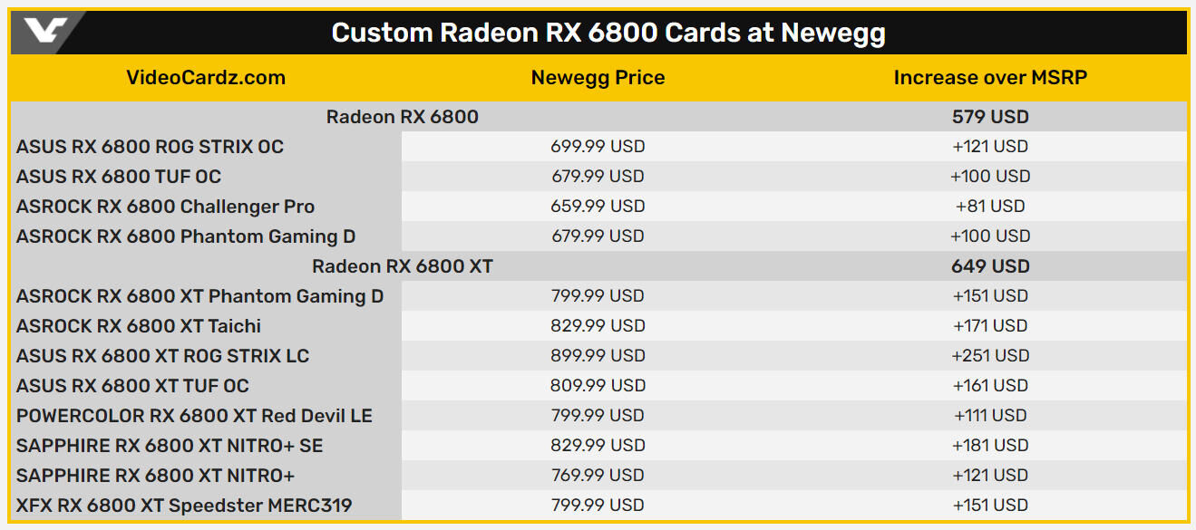 76494_10_amd-radeon-rx-6800-xt-launch-disaster-no-cards-rip-off-pricing_full.jpg