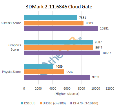 Shuttle_DH470_Review_3DMark_cloudgate.png