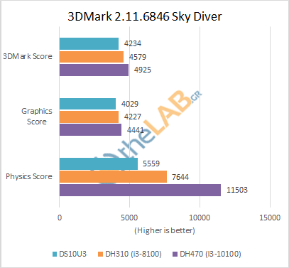 Shuttle_DH470_Review_3DMark_skydiver.png