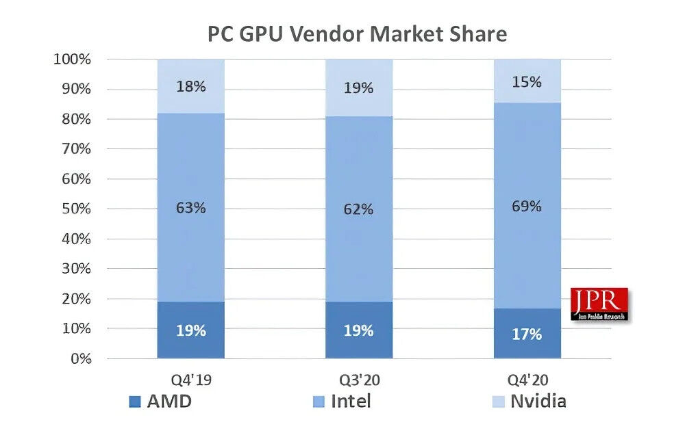 78134_01_amd-radeon-gpu-market-share-dies-down-nvidia-domination-continues_full.jpg
