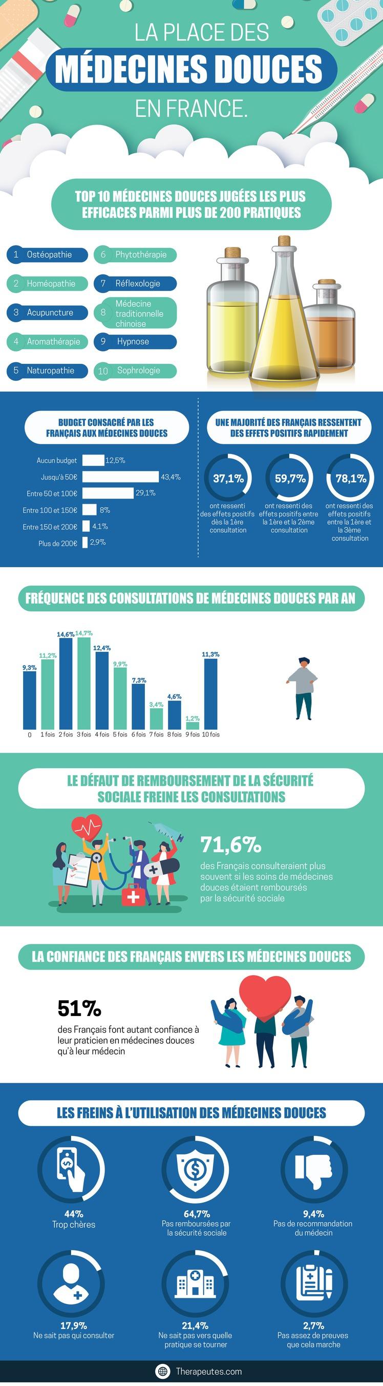 La place des médecines douces en France
