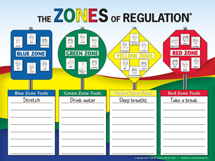 The Zones of Regulation Poster *SECONDS*