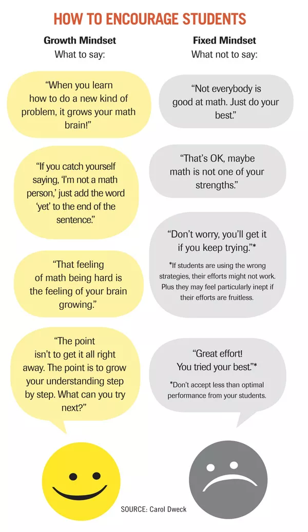 Dweck growth mindset