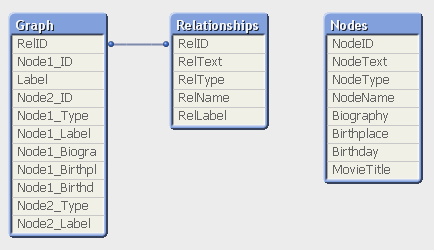 QlikView data model