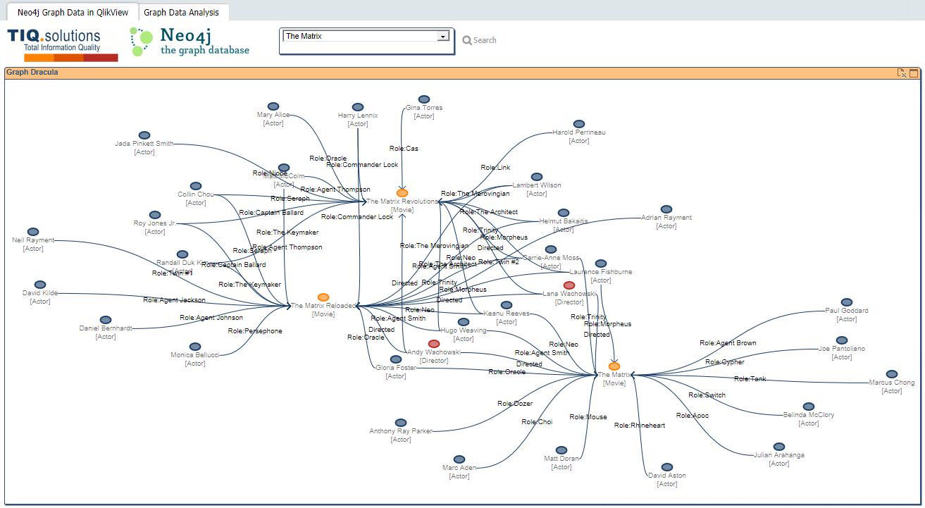 Irregular blog graph data visualization in qlikview a blog tiq graph dracula screenshot 2 ccuart