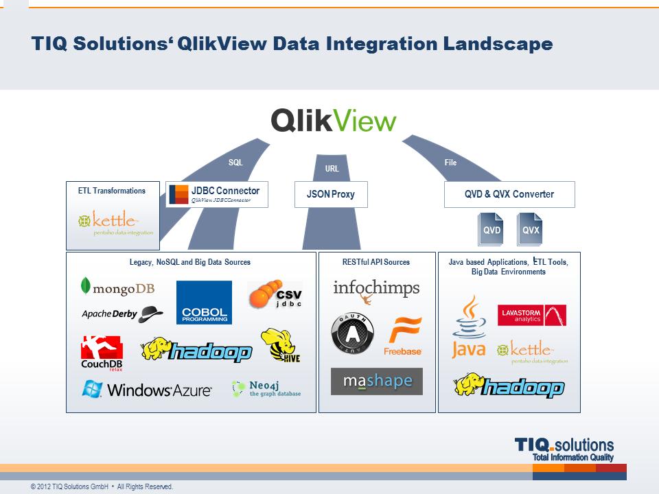 irregular bi blog — TIQ Solutions' QlikView Data Integration Landscape
