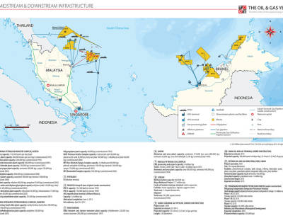 Malaysia Midstream and Downstream Infrastructure