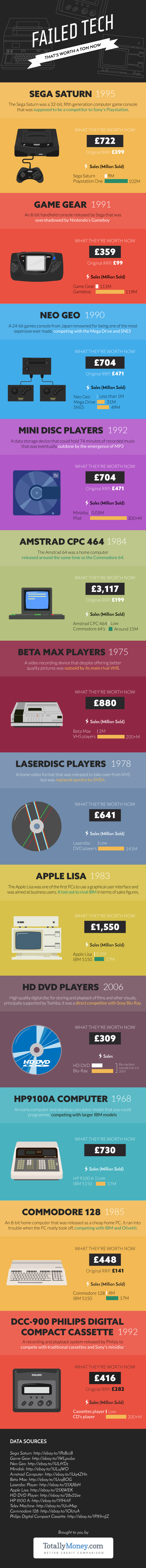 Failed Tech That's Worth a Ton Now infographic