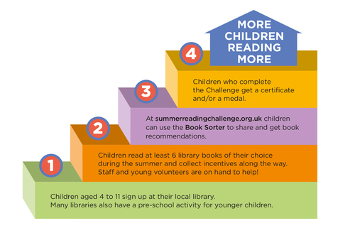 Parents Carers Summer Reading Challenge