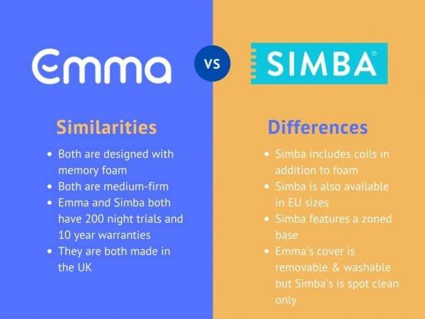 emma original vs simba hybrid similarities and differences