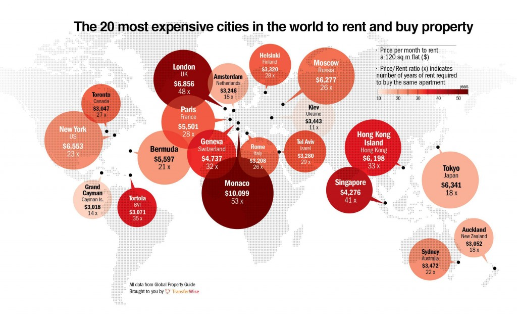 next on the list is london at 6 856 per month with new york hot on