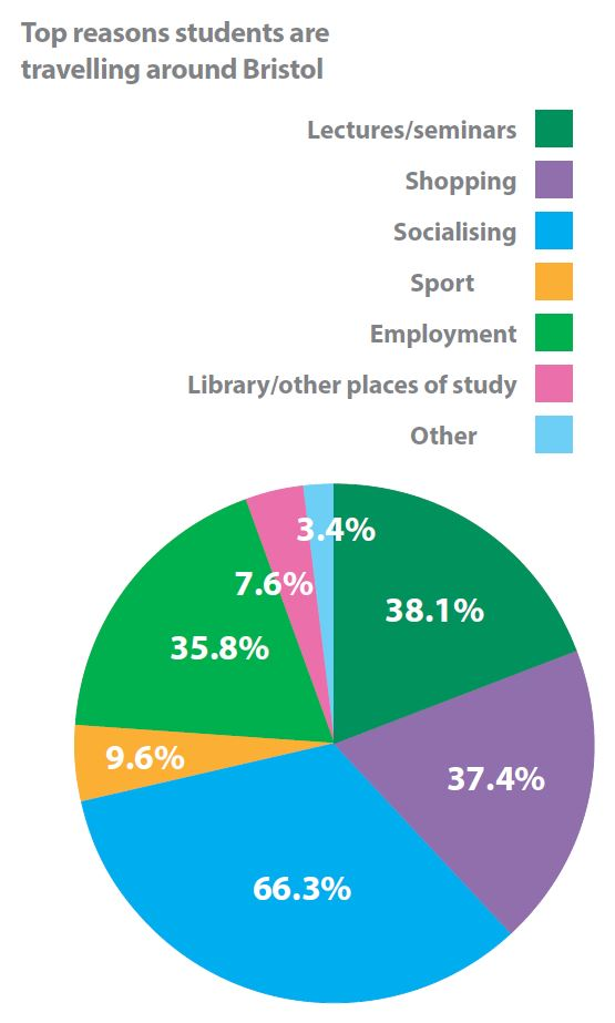 top reasons students are travelling around Bristol