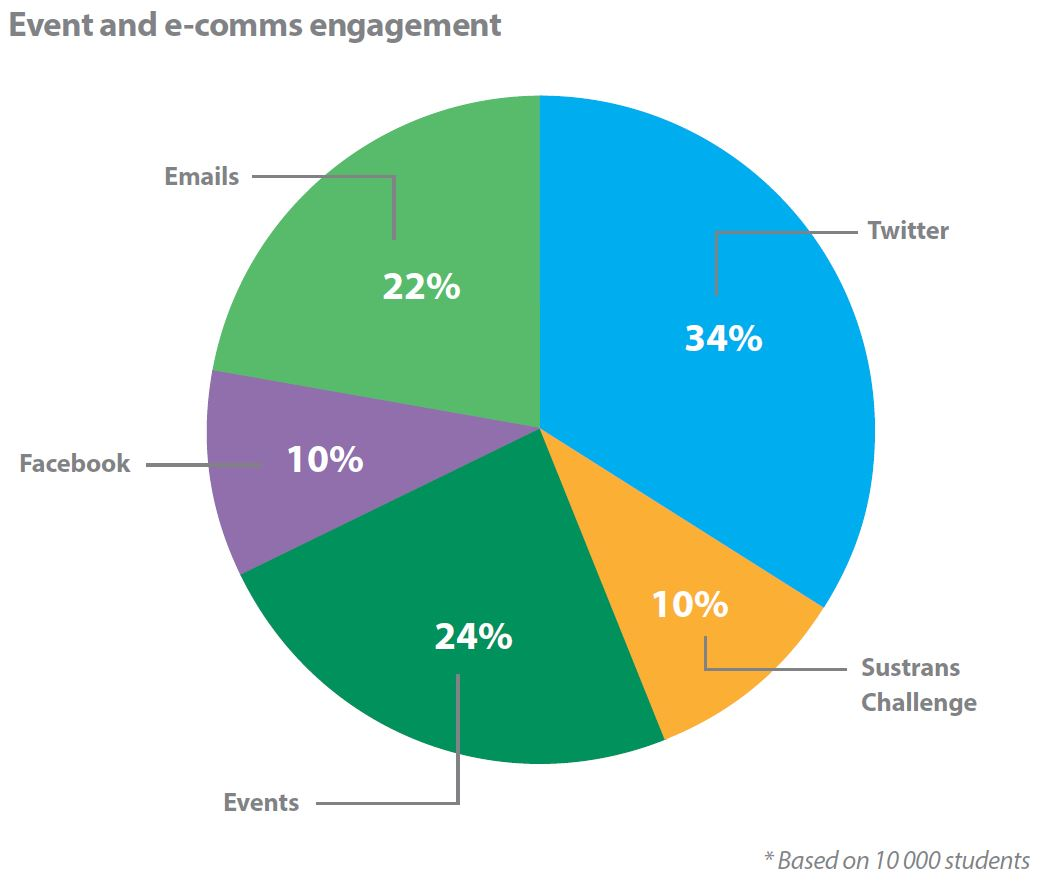 universities event and e-comms engagement