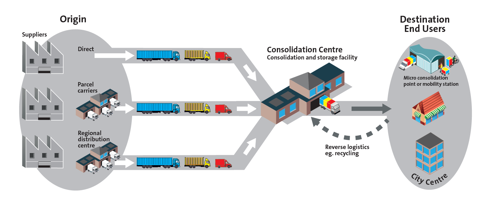 Origin: Suppliers: Direct, Parcel Carriers, Regional Distribution Centre; Consolidation Centre: Consolidation and Storage Facility; Destination End Users: Micro consolidation point or mobility station, City Centre; Reverse logistic: eg. recycling