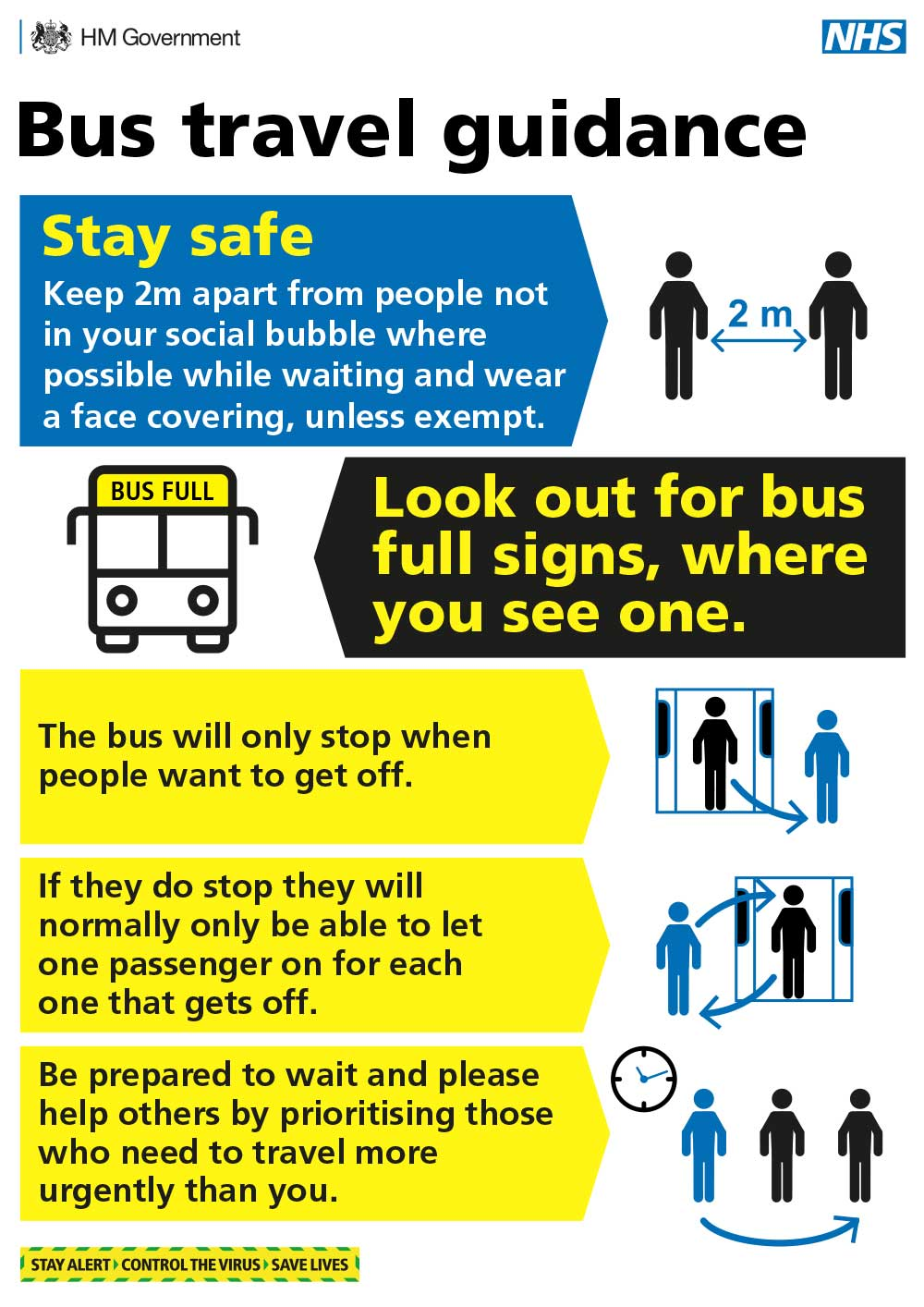Bus travel guidance. Stay safe: Keep 2m apart from people not in your social bubble where possible while waiting and wear a face covering, unless exempt. Look out for bus full signs, where you see one. The bus will only stop when people want to get off. If they do stop they will normally only be able to let one passenger on for each one that gets off. Be prepared to wait and please help others by prioritising those who need to travel more urgently than you.